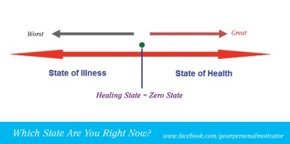 A Simple Health Chart For You To Understand Where You Should Be Heading to Stay Healthy